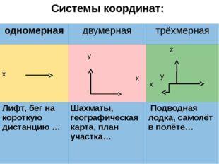 Система отсчета состоит из: Тела отсчета Системы координат Прибора для измере