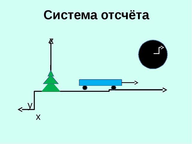 Системы координат: одномерная двумерная трёхмерная x y x z yx Лифт, бегна кор...