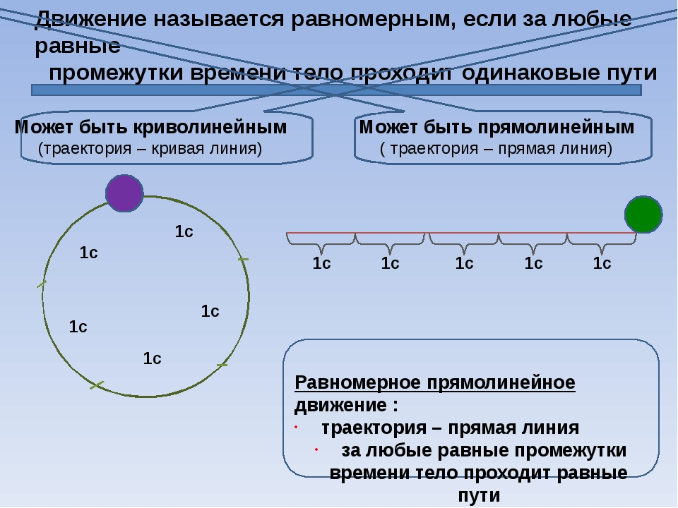Движение тела называется неравномерным, если оно за любые равные промежутк...