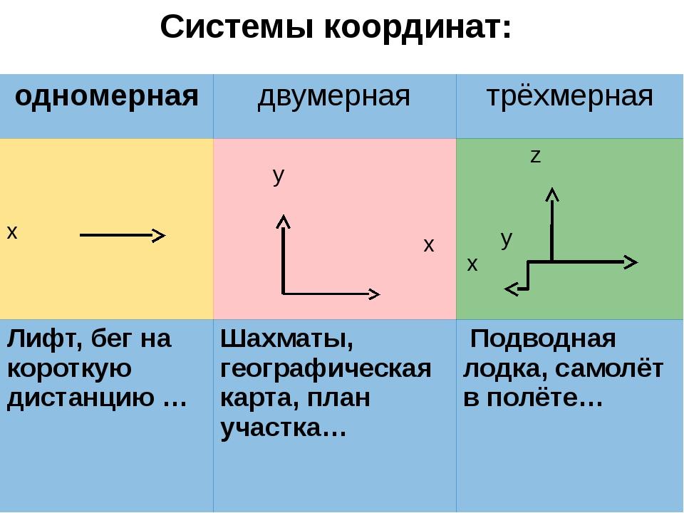 Система отсчета состоит из: Тела отсчета Системы координат Прибора для измере...
