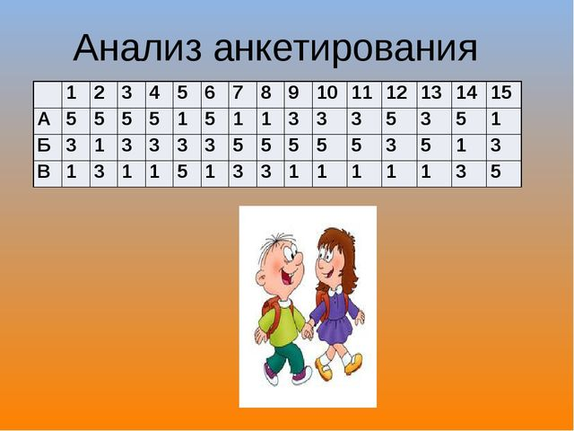 Анализ анкетирования 1 2 3 4 5 6 7 8 9 10 11 12 13 14 15 А 5 5 5 5 1 5 1 1 3...
