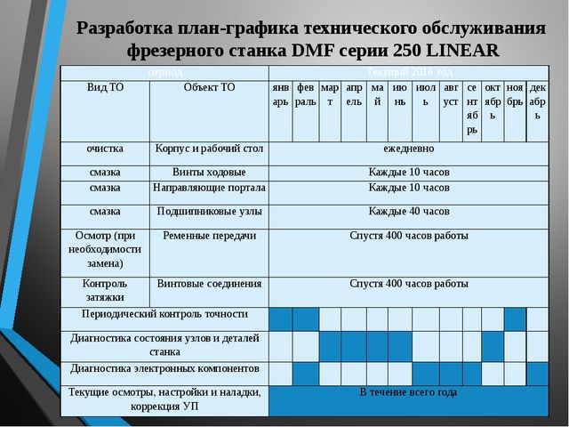 Разработка план-графика технического обслуживания фрезерного станка DMF серии...