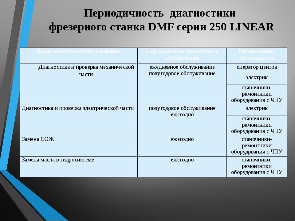 Периодичность диагностики фрезерного станка DMF серии 250 LINEAR Виды техниче...