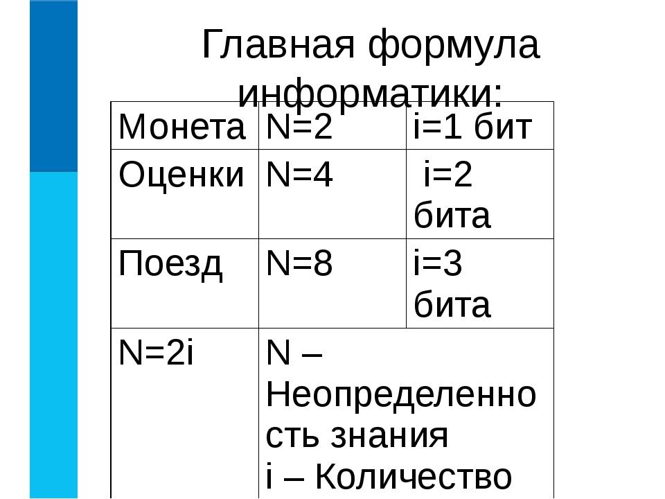 Главная формула информатики: Монета N=2 i=1 бит Оценки N=4 i=2 бита Поезд N=8...