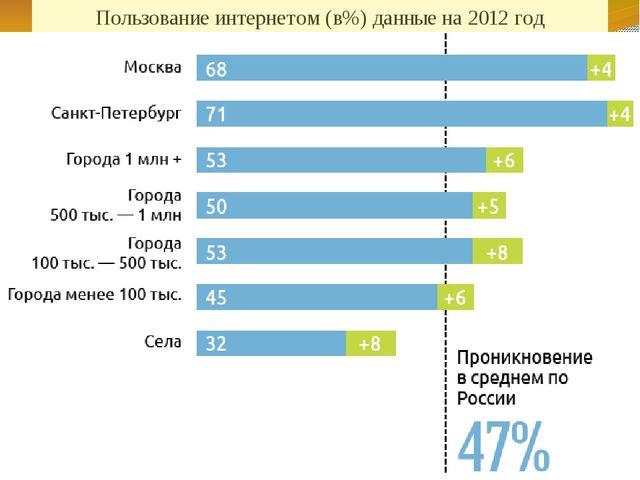 Пользование интернетом (в%) данные на 2012 год