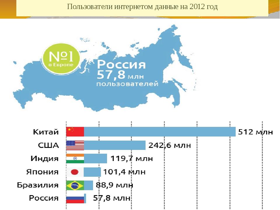 Пользователи интернетом данные на 2012 год