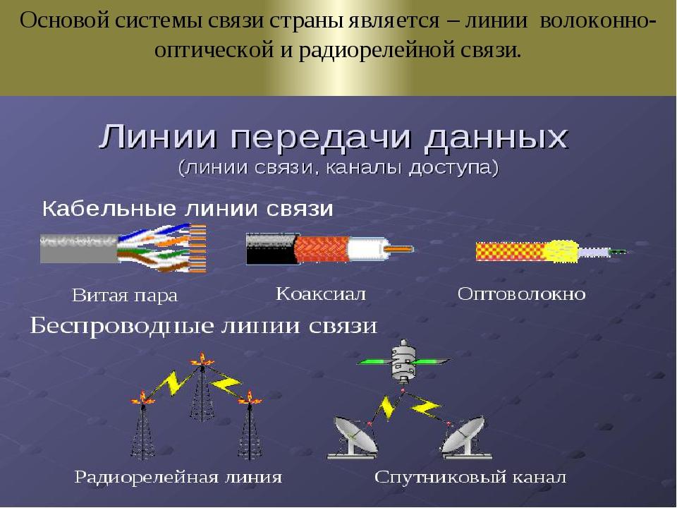 Основой системы связи страны является – линии волоконно-оптической и радиорел...