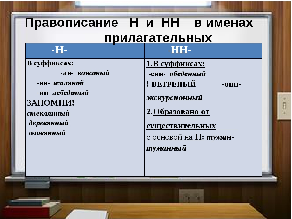 Правописание Н и НН в именах прилагательных -Н- -НН- В суффиксах: -ан-кожаны...