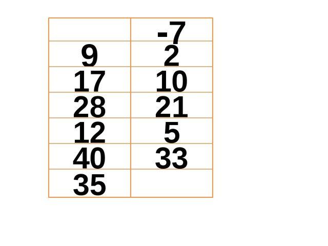 9 12 28 17 35 5 21 10 2 -7 40 33