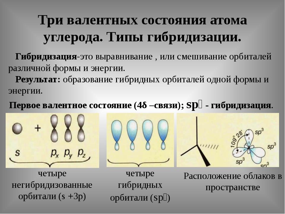 Три валентных состояния атома углерода. Типы гибридизации. Гибридизация-это в...