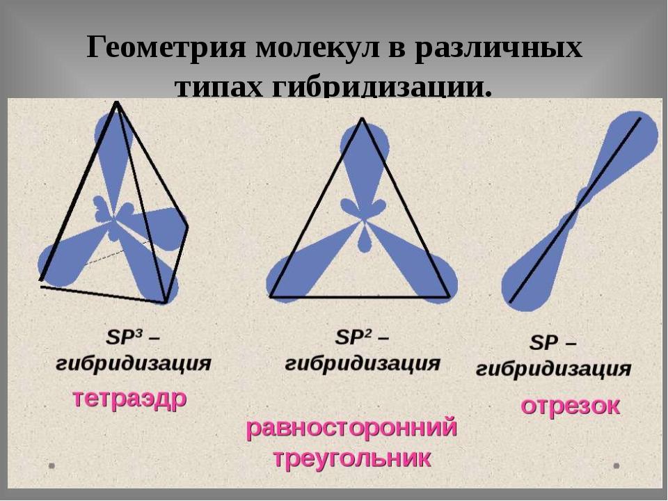 Геометрия молекул в различных типах гибридизации.