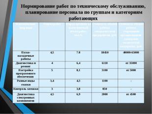 Нормирование работ по техническому обслуживанию, планирование персонала по гр