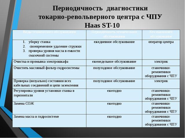 Периодичность диагностики токарно-револьверного центра с ЧПУ Haas ST-10 Виды...