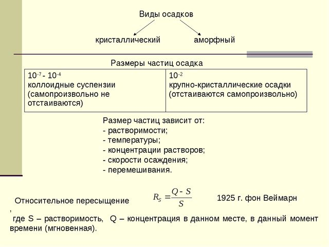 кристаллическийаморфный Виды осадков Размеры частиц осадка Размер частиц за...