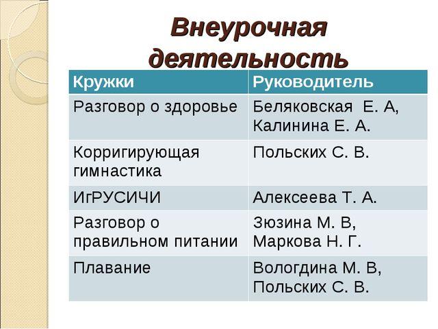 Внеурочная деятельность КружкиРуководитель Разговор о здоровьеБеляковская Е...