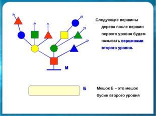 Следующие вершины дерева после вершин первого уровня будем называть вершинами