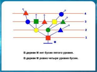 В дереве М нет бусин пятого уровня. В дереве М ровно четыре уровня бусин. М 1