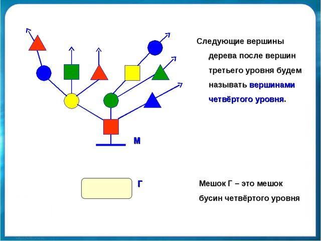 Следующие вершины дерева после вершин третьего уровня будем называть вершинам...