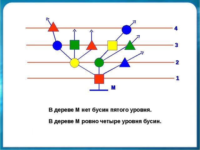 В дереве М нет бусин пятого уровня. В дереве М ровно четыре уровня бусин. М 1...
