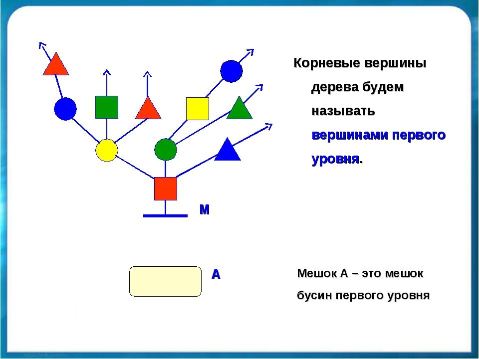 Корневые вершины дерева будем называть вершинами первого уровня. Мешок А – эт...