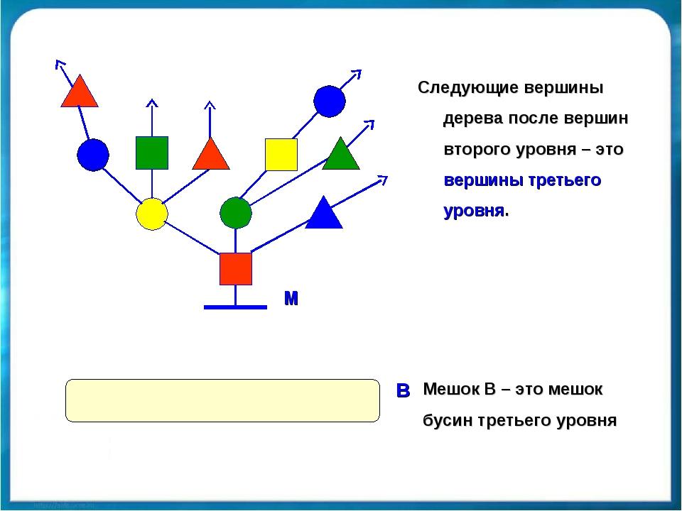 Следующие вершины дерева после вершин второго уровня – это вершины третьего у...