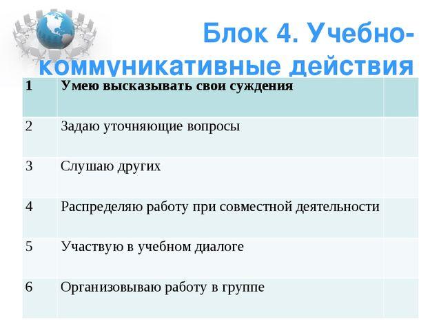 Блок 4. Учебно-коммуникативные действия 1Умею высказывать свои суждения 2З...