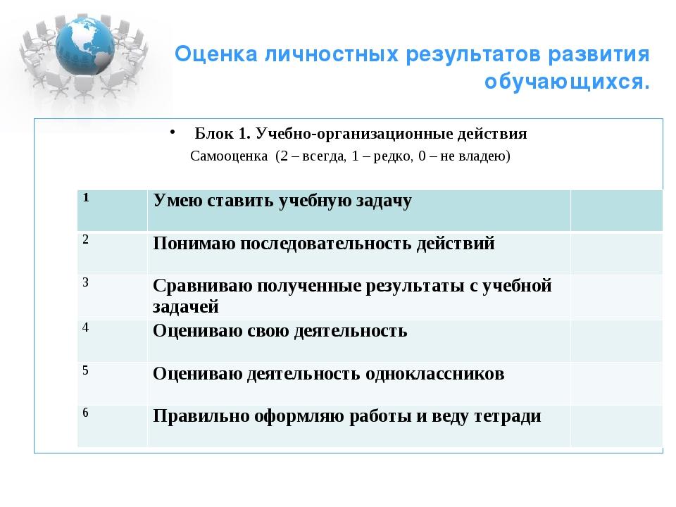 Оценка личностных результатов развития обучающихся. Блок 1. Учебно-организац...