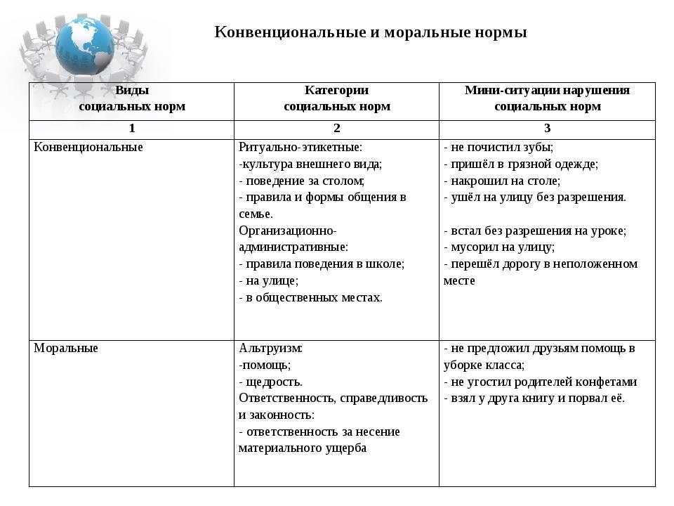 Конвенциональные и моральные нормы  Виды социальных нормКатегории социальны...