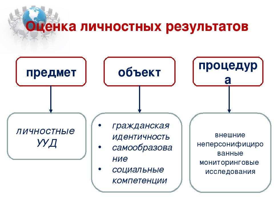 Оценка личностных результатов предмет объект личностные УУД процедура внешние...