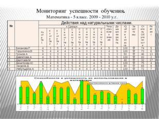 Мониторинг успешности обучения. Математика - 5 класс. 2009 - 2010 у.г. № Дейс