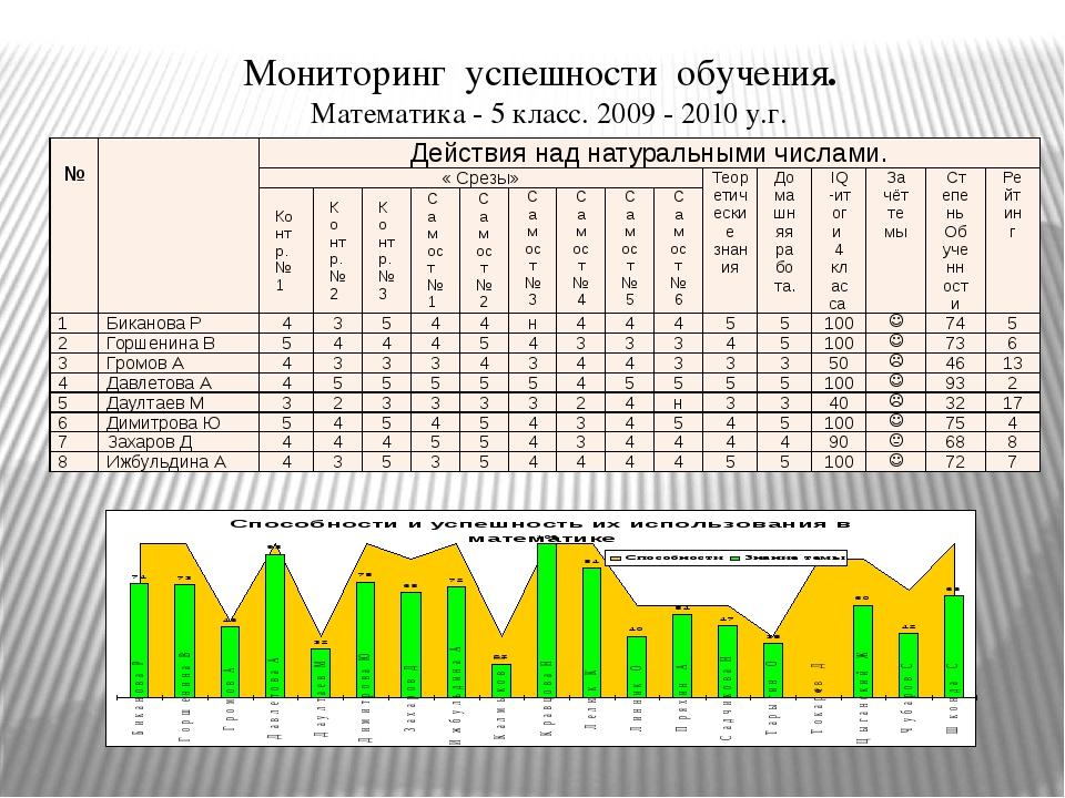 Мониторинг успешности обучения. Математика - 5 класс. 2009 - 2010 у.г. № Дейс...