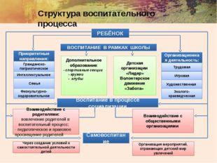 Структура воспитательного процесса РЕБЁНОК ВОСПИТАНИЕ В РАМКАХ ШКОЛЫ Приорит