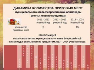 ДИНАМИКА КОЛИЧЕСТВА ПРИЗОВЫХ МЕСТ муниципального этапа Всероссийской олимпиа