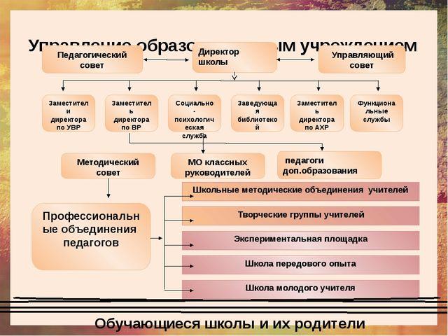 Управление образовательным учреждением Педагогический совет Управляющий сове...