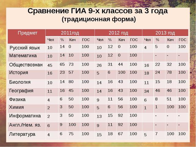 Сравнение ГИА 9-х классов за 3 года (традиционная форма) Предмет 2011год 201...