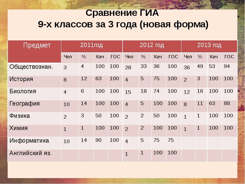 Сравнение ГИА 9-х классов за 3 года (новая форма) Предмет 2011год 2012 год 2...