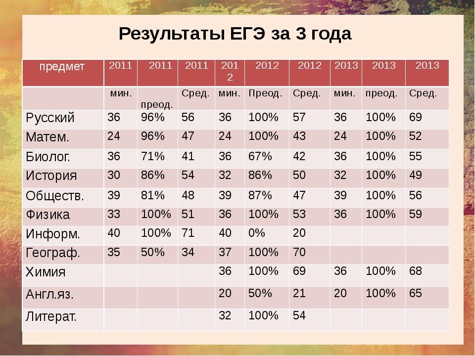 Результаты ЕГЭ за 3 года предмет 2011 2011 2011 2012 2012 2012 2013 2013 201...