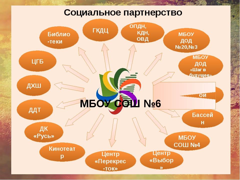 Социальное партнерство МБОУ СОШ №6 ГКДЦ ОПДН, КДН, ОВД МБОУ ДОД №20,№3 Город...