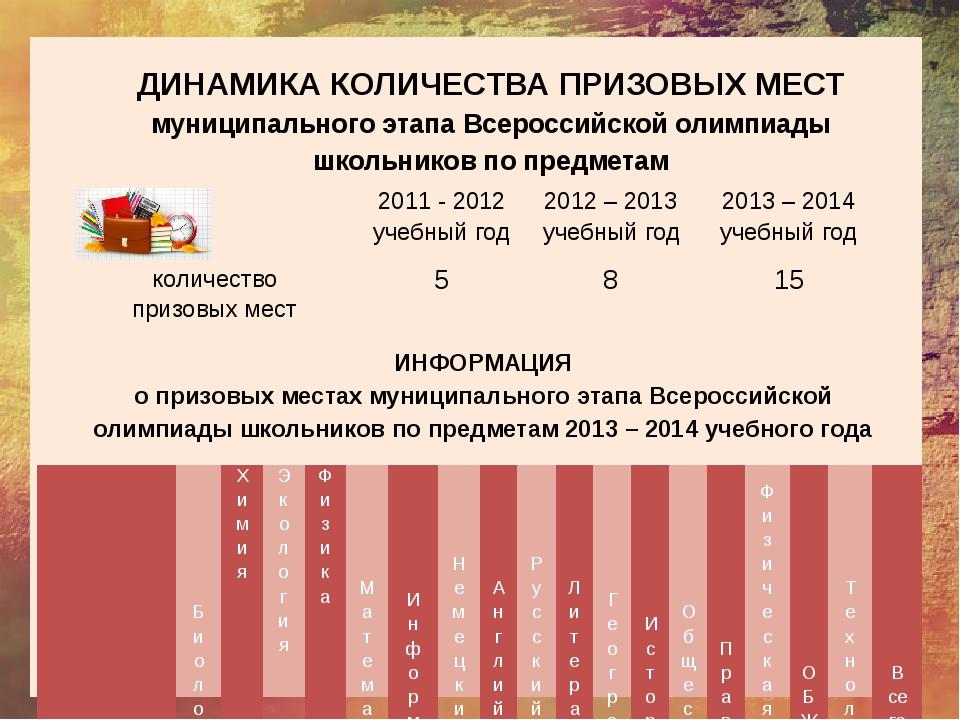 ДИНАМИКА КОЛИЧЕСТВА ПРИЗОВЫХ МЕСТ муниципального этапа Всероссийской олимпиа...