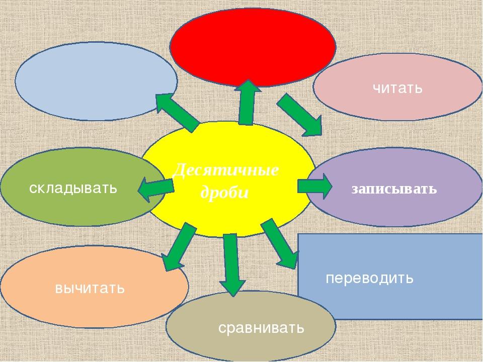 Десятичные дроби читать переводить записывать складывать вычитать сравнивать