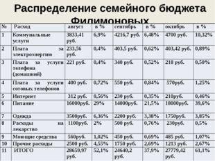 Распределение семейного бюджета Филимоновых № Расход август в % сентябрь в %