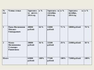 № п\п Члены семьи Зарплата за август, 2014год в % Зарплата за сентябрь 2014го