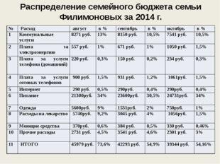 Распределение семейного бюджета семьи Филимоновых за 2014 г. № Расход август