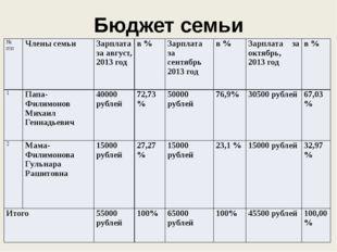 Бюджет семьи Филимоновых № п\п Члены семьи Зарплата за август, 2013 год в % З