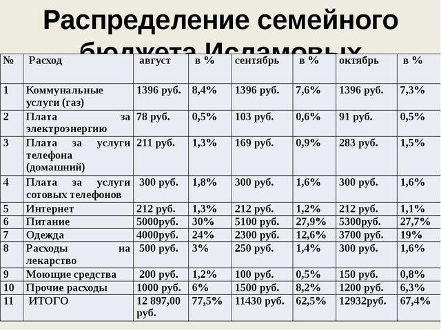 Распределение семейного бюджета Исламовых № Расход август в % сентябрь в % ок...