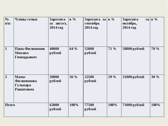№ п\п Члены семьи Зарплата за август, 2014год в % Зарплата за сентябрь 2014го...