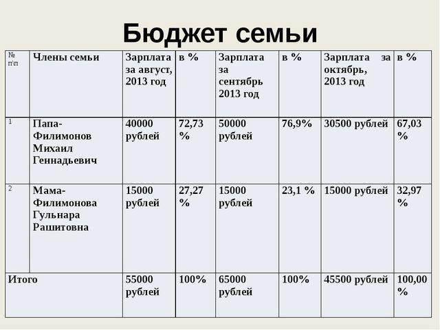 Бюджет семьи Филимоновых № п\п Члены семьи Зарплата за август, 2013 год в % З...