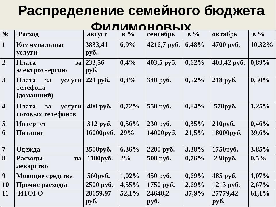 Распределение семейного бюджета Филимоновых № Расход август в % сентябрь в %...