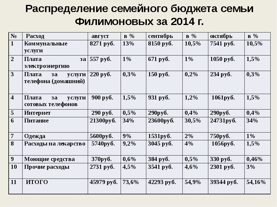 Распределение семейного бюджета семьи Филимоновых за 2014 г. № Расход август...