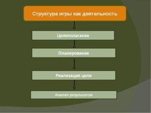 Структура игры как деятельность Целеполагание Планирование Реализация цели Ан